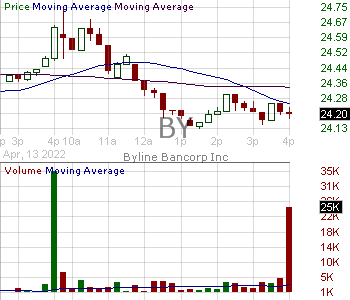 BY - Byline Bancorp Inc. 15 minute intraday candlestick chart with less than 1 minute delay