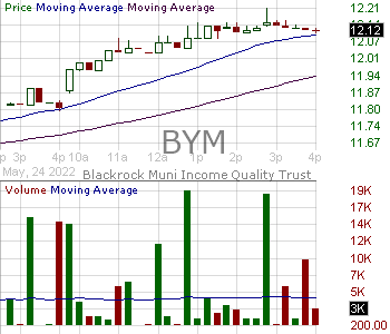 BYM - Blackrock Municipal Income Quality Trust 15 minute intraday candlestick chart with less than 1 minute delay