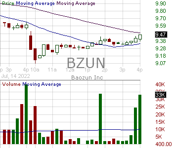 BZUN - Baozun Inc. - ADR 15 minute intraday candlestick chart with less than 1 minute delay