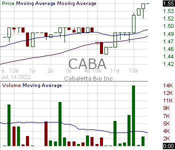 CABA - Cabaletta Bio Inc. 15 minute intraday candlestick chart with less than 1 minute delay