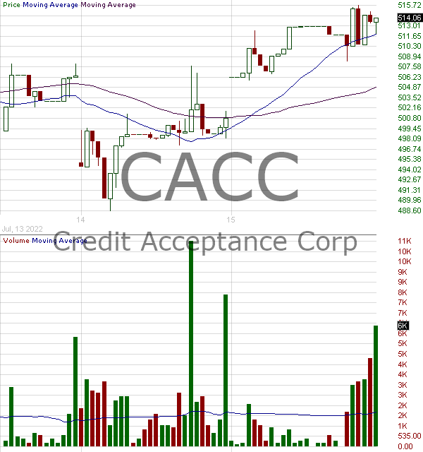 CACC - Credit Acceptance Corporation 15 minute intraday candlestick chart with less than 1 minute delay