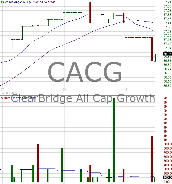 CACG - ClearBridge All Cap Growth ETF 15 minute intraday candlestick chart with less than 1 minute delay
