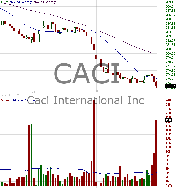 CACI - CACI International Inc. Class A 15 minute intraday candlestick chart with less than 1 minute delay