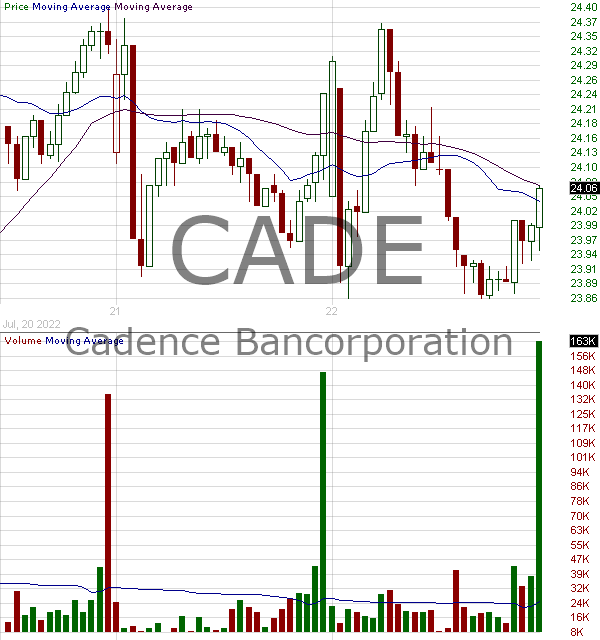 CADE - Cadence Bancorporation Class A 15 minute intraday candlestick chart with less than 1 minute delay