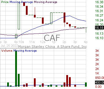 CAF - Morgan Stanley China A Share Fund Inc. 15 minute intraday candlestick chart with less than 1 minute delay