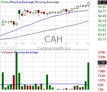 CAH - Cardinal Health Inc. 15 minute intraday candlestick chart with less than 1 minute delay