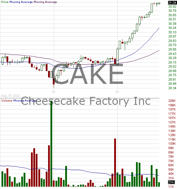 CAKE - The Cheesecake Factory Incorporated 15 minute intraday candlestick chart with less than 1 minute delay