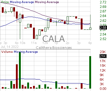 CALA - Calithera Biosciences Inc. 15 minute intraday candlestick chart with less than 1 minute delay