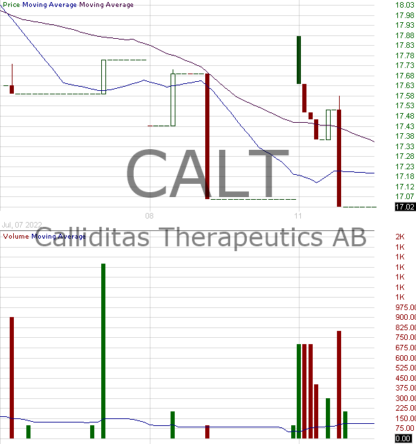 CALT - Calliditas Therapeutics AB - ADR 15 minute intraday candlestick chart with less than 1 minute delay