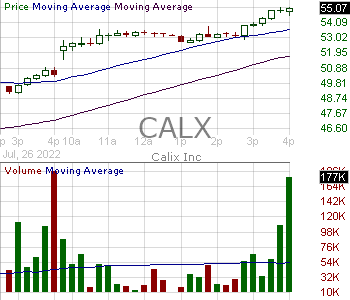 CALX - Calix Inc 15 minute intraday candlestick chart with less than 1 minute delay