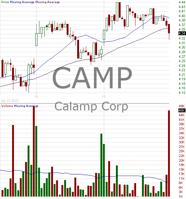 CAMP - CalAmp Corp. 15 minute intraday candlestick chart with less than 1 minute delay
