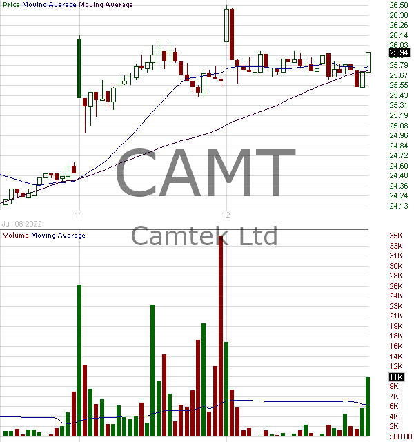 CAMT - Camtek Ltd. 15 minute intraday candlestick chart with less than 1 minute delay