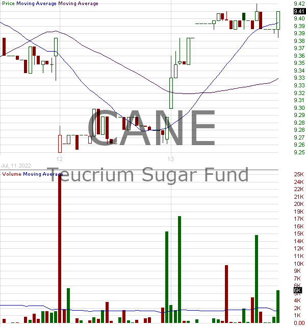 CANE - Teucrium Sugar Fund ETV 15 minute intraday candlestick chart with less than 1 minute delay