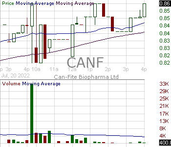 CANF - Can-Fite Biopharma Ltd Sponsored ADR (Israel) 15 minute intraday candlestick chart with less than 1 minute delay