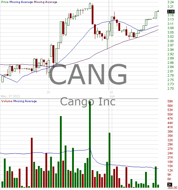 CANG - Cango Inc. American Depositary Shares each representing two (2) Class A Ordinary Shares 15 minute intraday candlestick chart with less than 1 minute delay