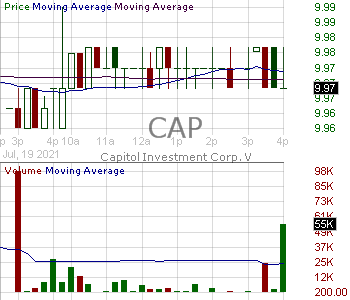 CAP - Capitol Investment Corp. V Class A 15 minute intraday candlestick chart with less than 1 minute delay