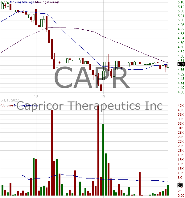 CAPR - Capricor Therapeutics Inc. 15 minute intraday candlestick chart with less than 1 minute delay
