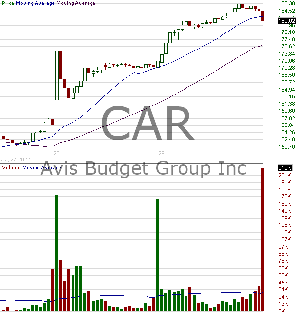 CAR - Avis Budget Group Inc. 15 minute intraday candlestick chart with less than 1 minute delay