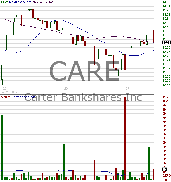 CARE - Carter Bankshares Inc. 15 minute intraday candlestick chart with less than 1 minute delay