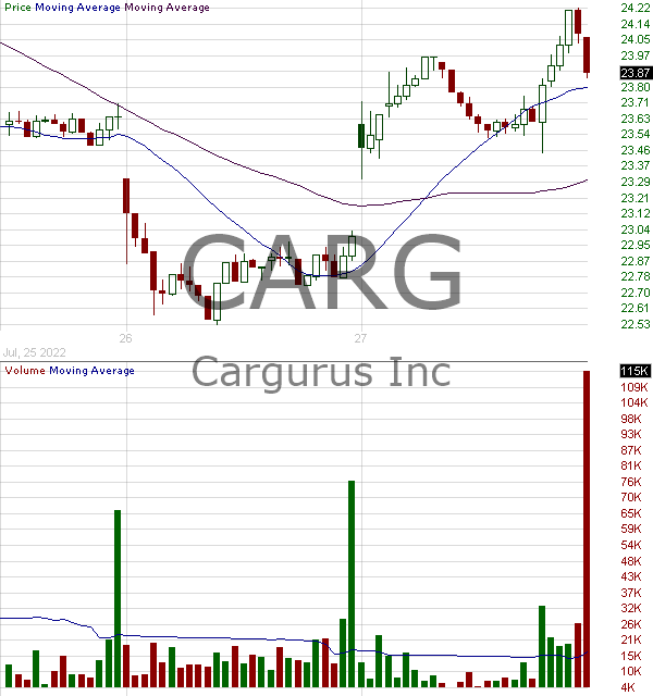 CARG - CarGurus Inc. 15 minute intraday candlestick chart with less than 1 minute delay