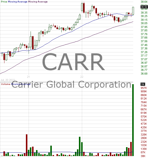 CARR - Carrier Global Corporation  15 minute intraday candlestick chart with less than 1 minute delay