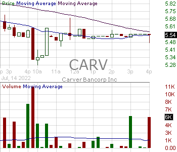 CARV - Carver Bancorp Inc. 15 minute intraday candlestick chart with less than 1 minute delay