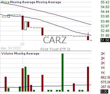 CARZ - First Trust NASDAQ Global Auto Index Fund 15 minute intraday candlestick chart with less than 1 minute delay