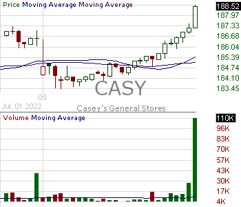 CASY - Caseys General Stores Inc. 15 minute intraday candlestick chart with less than 1 minute delay