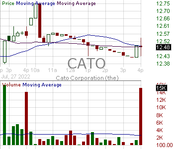 CATO - Cato Corporation Class A 15 minute intraday candlestick chart with less than 1 minute delay