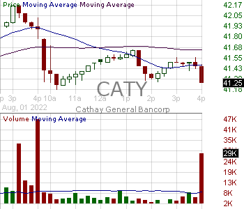 CATY - Cathay General Bancorp 15 minute intraday candlestick chart with less than 1 minute delay