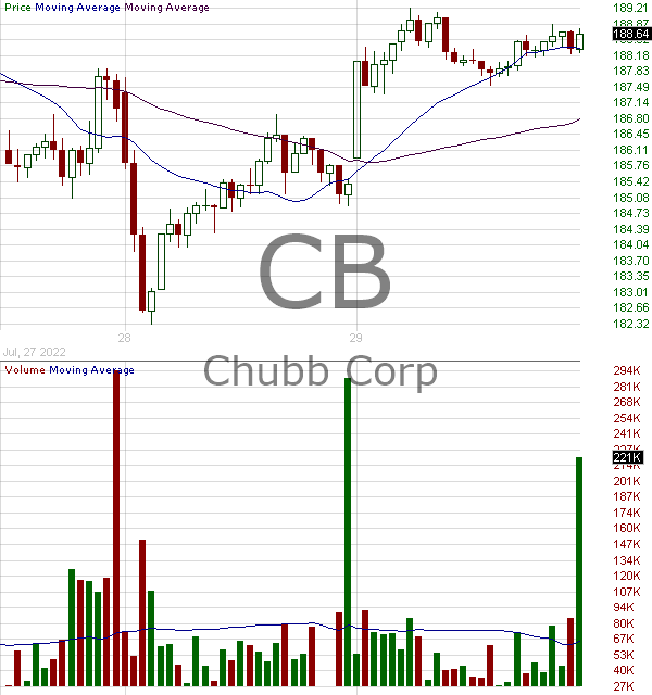 CB - Chubb Limited 15 minute intraday candlestick chart with less than 1 minute delay