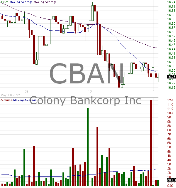 CBAN - Colony Bankcorp Inc. 15 minute intraday candlestick chart with less than 1 minute delay
