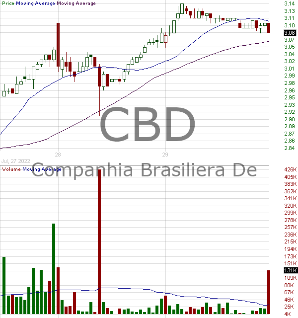 CBD - Companhia Brasileira de Distribuicao American Depsitary Shares each representing one Common Share 15 minute intraday candlestick chart with less than 1 minute delay