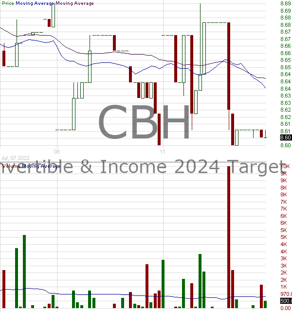 CBH - AllianzGI Convertible Income 2024 Target Term Fund 15 minute intraday candlestick chart with less than 1 minute delay