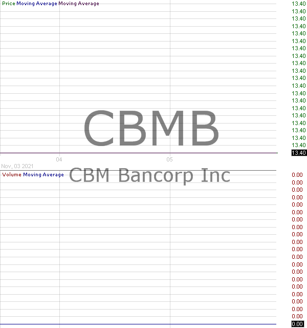 CBMB - CBM Bancorp Inc. 15 minute intraday candlestick chart with less than 1 minute delay