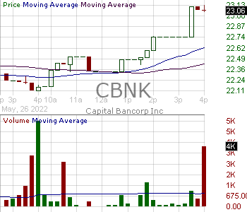 CBNK - Capital Bancorp Inc. 15 minute intraday candlestick chart with less than 1 minute delay