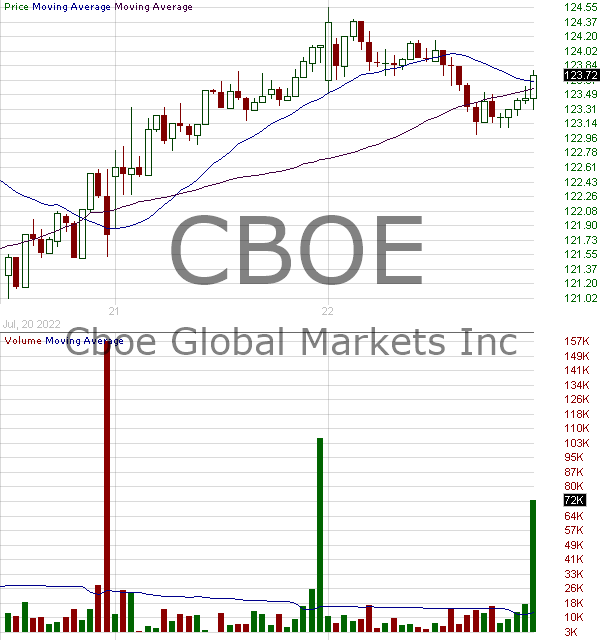CBOE - Cboe Global Markets Inc. 15 minute intraday candlestick chart with less than 1 minute delay