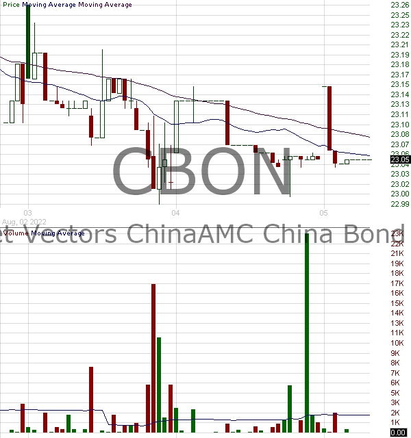 CBON - VanEck Vectors ChinaAMC China Bond ETF 15 minute intraday candlestick chart with less than 1 minute delay