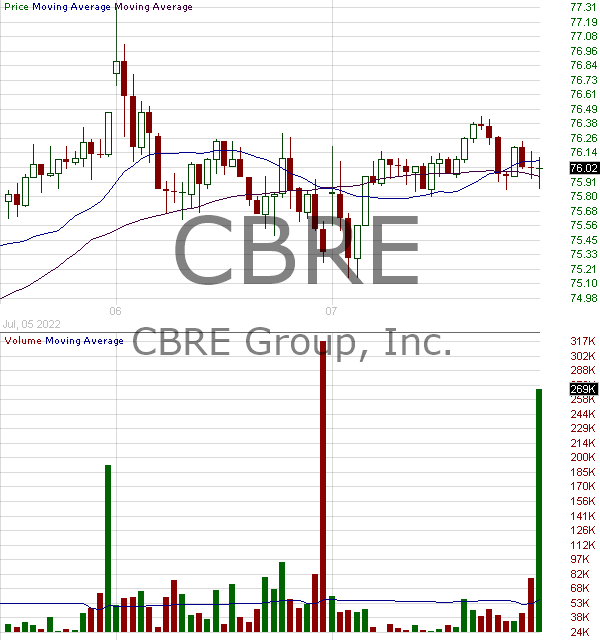 CBRE - CBRE Group Inc Class A 15 minute intraday candlestick chart with less than 1 minute delay