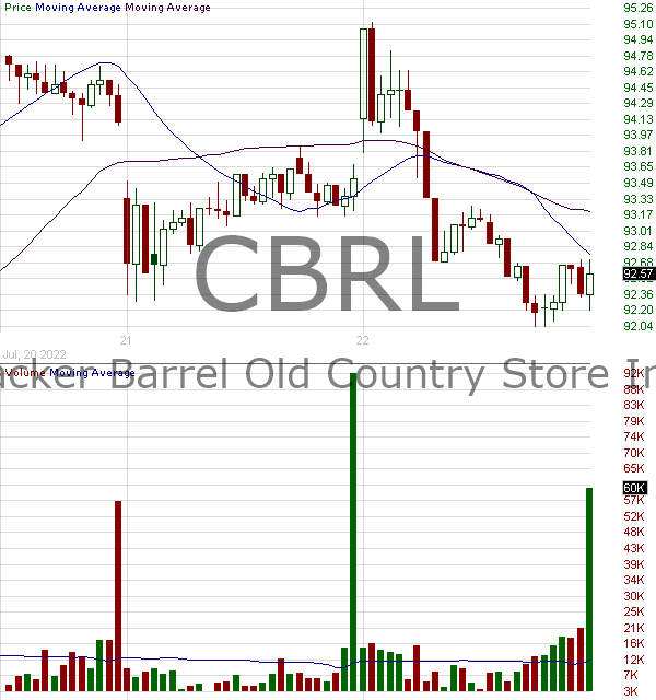 CBRL - Cracker Barrel Old Country Store Inc. 15 minute intraday candlestick chart with less than 1 minute delay