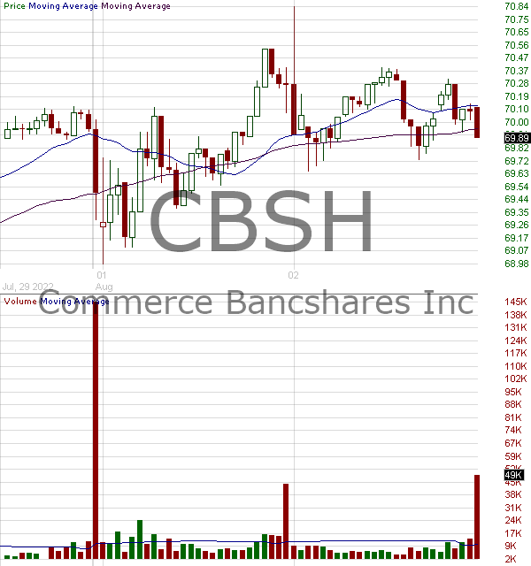 CBSH - Commerce Bancshares Inc. 15 minute intraday candlestick chart with less than 1 minute delay