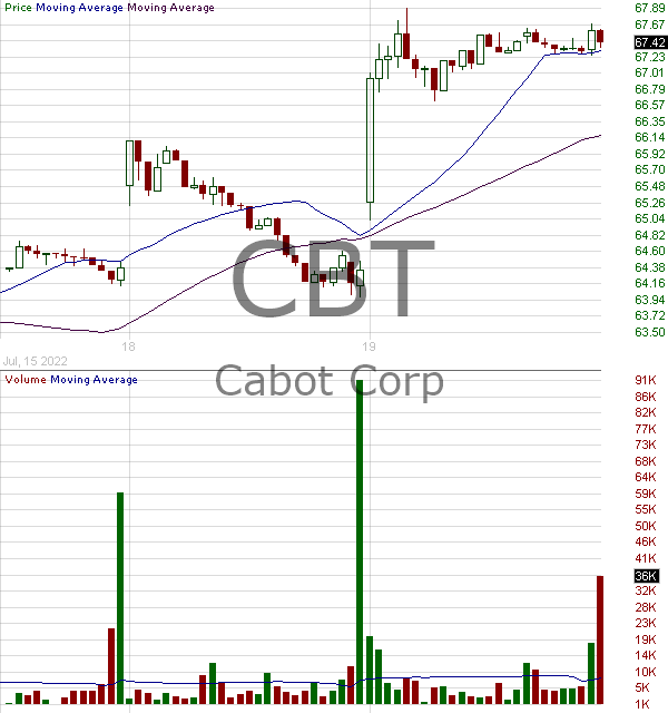 CBT - Cabot Corporation 15 minute intraday candlestick chart with less than 1 minute delay