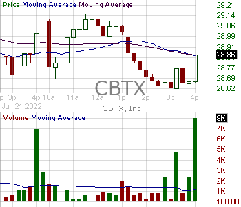 CBTX - CBTX Inc. 15 minute intraday candlestick chart with less than 1 minute delay