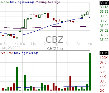 CBZ - CBIZ Inc. 15 minute intraday candlestick chart with less than 1 minute delay