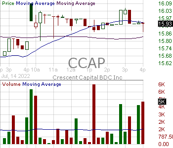 CCAP - Crescent Capital BDC Inc. 15 minute intraday candlestick chart with less than 1 minute delay