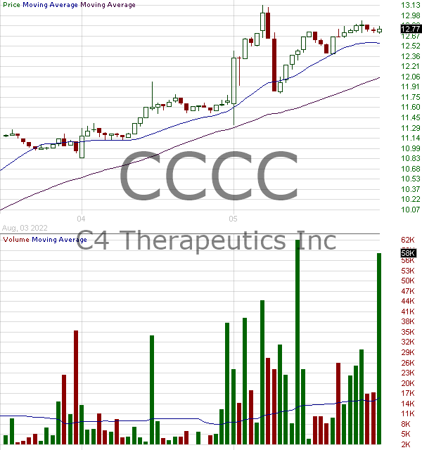 CCCC - C4 Therapeutics Inc. 15 minute intraday candlestick chart with less than 1 minute delay