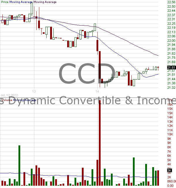 CCD - Calamos Dynamic Convertible Income Fund 15 minute intraday candlestick chart with less than 1 minute delay