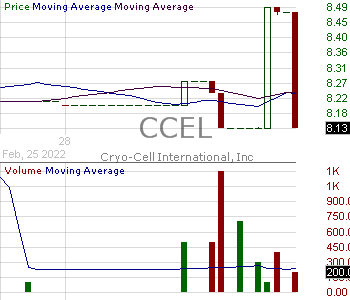 CCEL - Cryo-Cell International Inc. 15 minute intraday candlestick chart ~15 minute delay