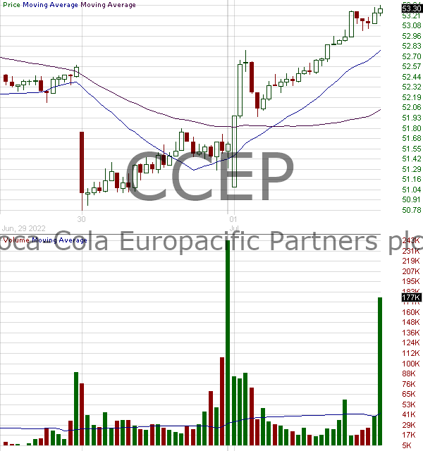 CCEP - Coca-Cola European Partners plc Ordinary Shares 15 minute intraday candlestick chart with less than 1 minute delay
