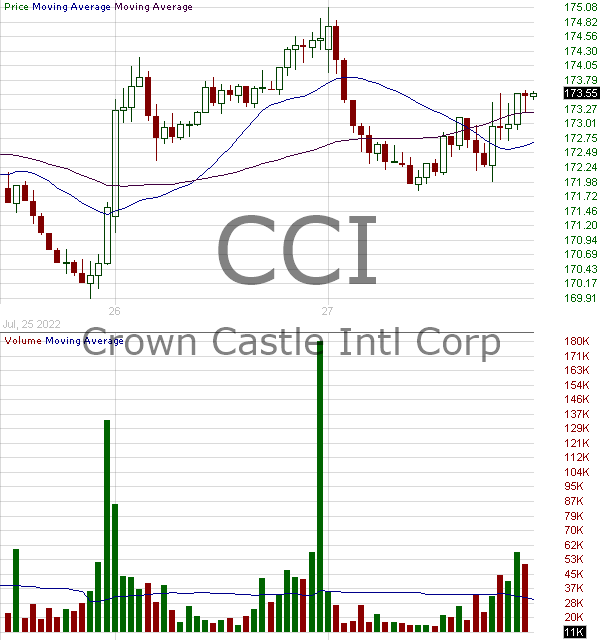 CCI - Crown Castle International Corp. (REIT) 15 minute intraday candlestick chart with less than 1 minute delay
